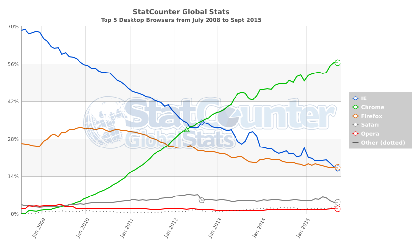 StatCounter-browser-ww-monthly-200807-201509