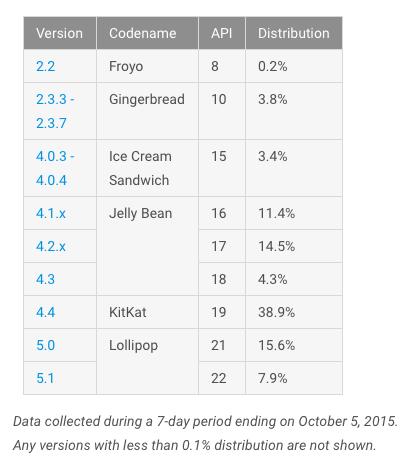 android-fragmentacja-pazdziernik-2015-4