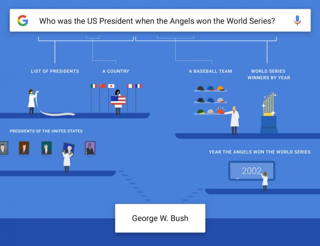 Google rozumienie pytań