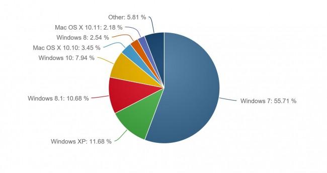 windows-10-statystyki