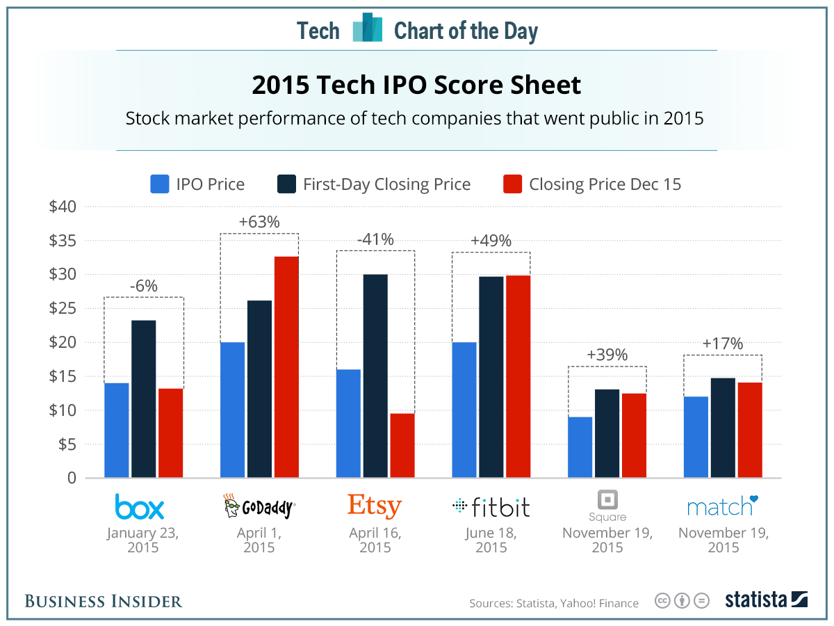 ipo 2015