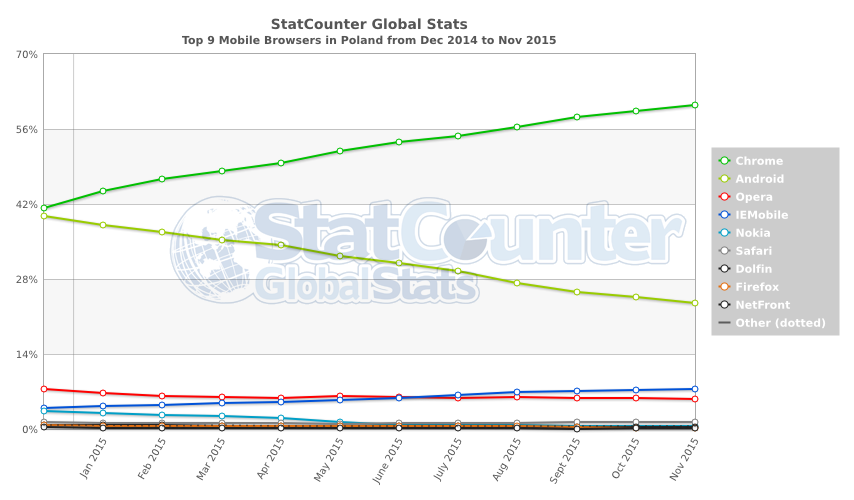 StatCounter-browser-PL-monthly-201412-201511-2