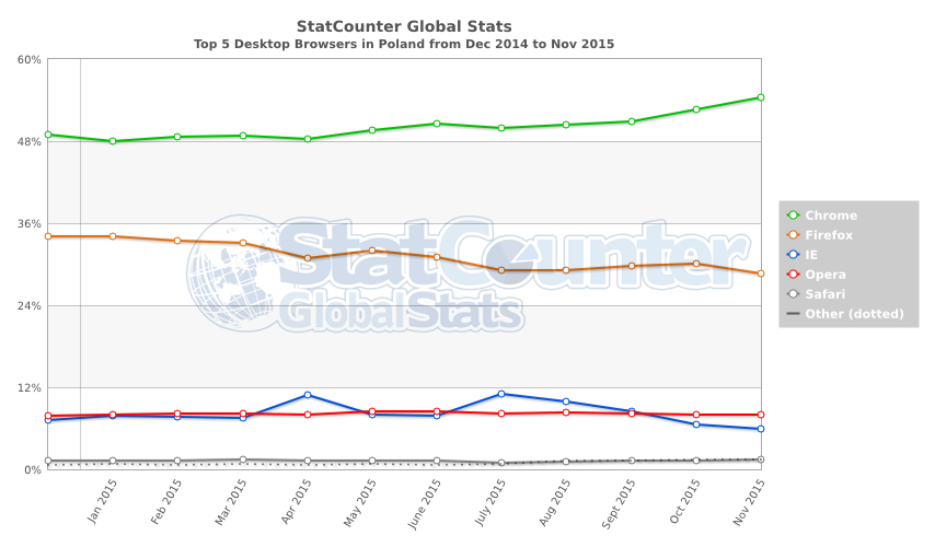 StatCounter-browser-PL-monthly-201412-201511