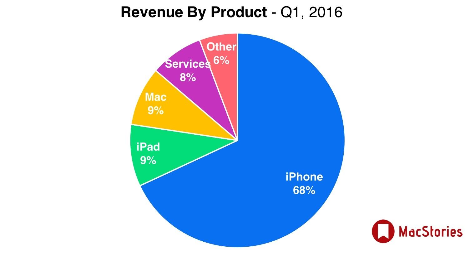przychody produktów Apple