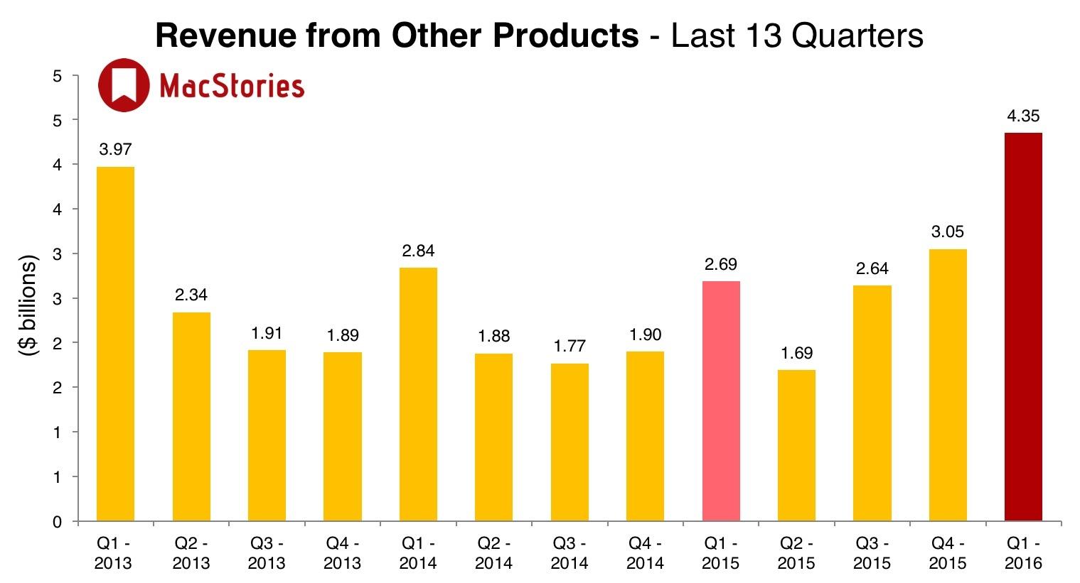 przychody z innych produktów Apple