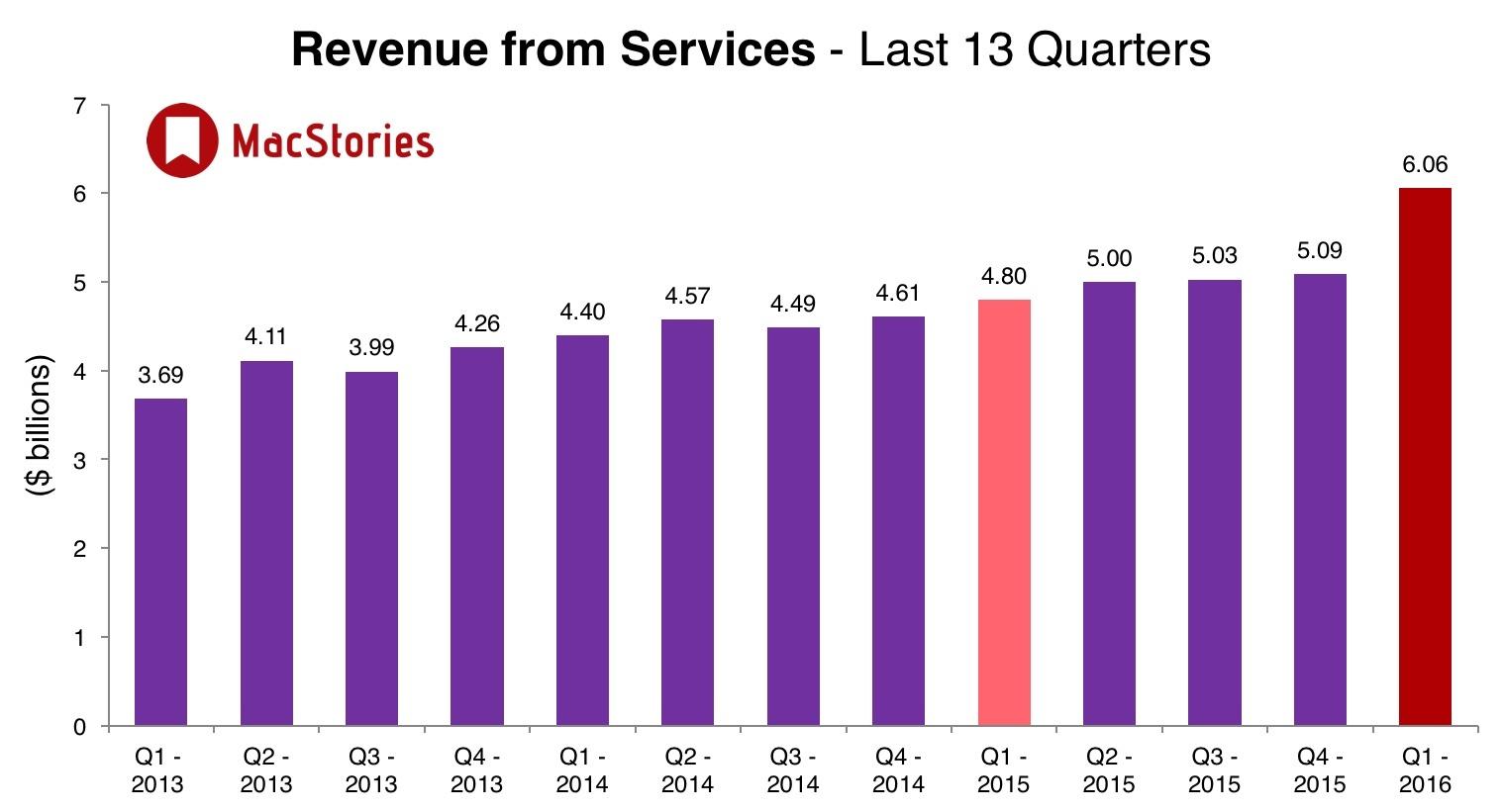 przychody z usług Apple
