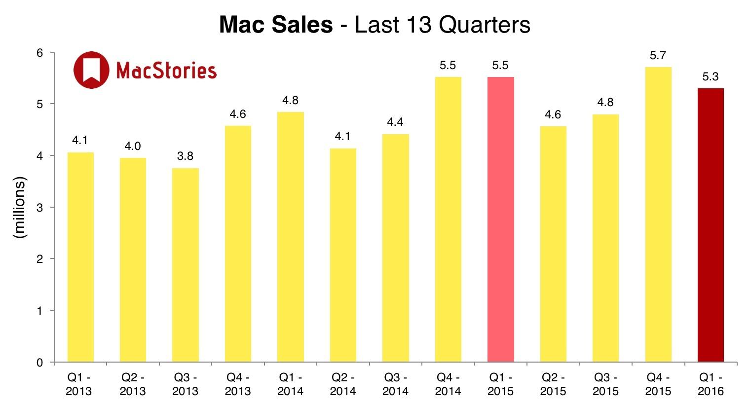 sprzedaż Mac