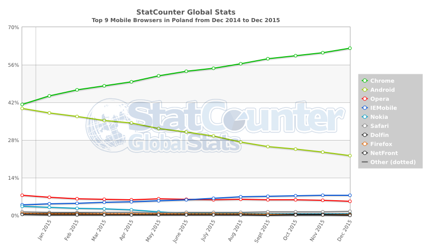 StatCounter-browser-PL-monthly-201412-201512-2