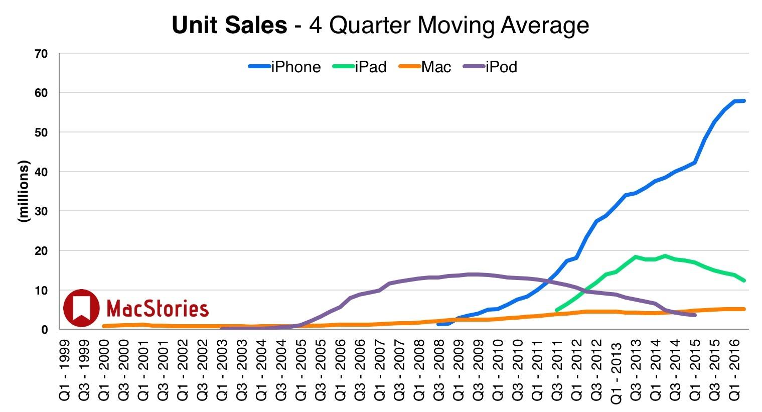 spadki dynamiki Apple