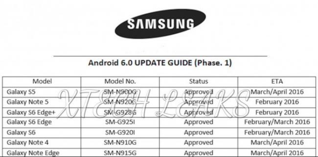 Samsung Galaxy - harmonogram aktualizacji do systemu Android Marshmallow