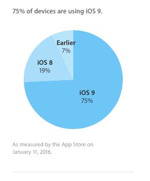 Fragmentacja iOS