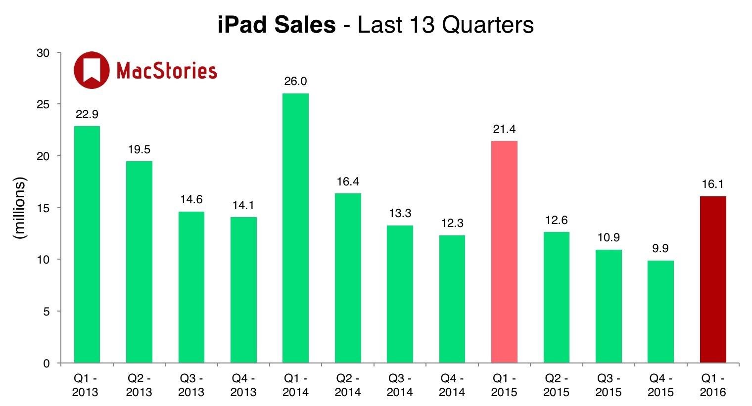 sprzedaż iPada