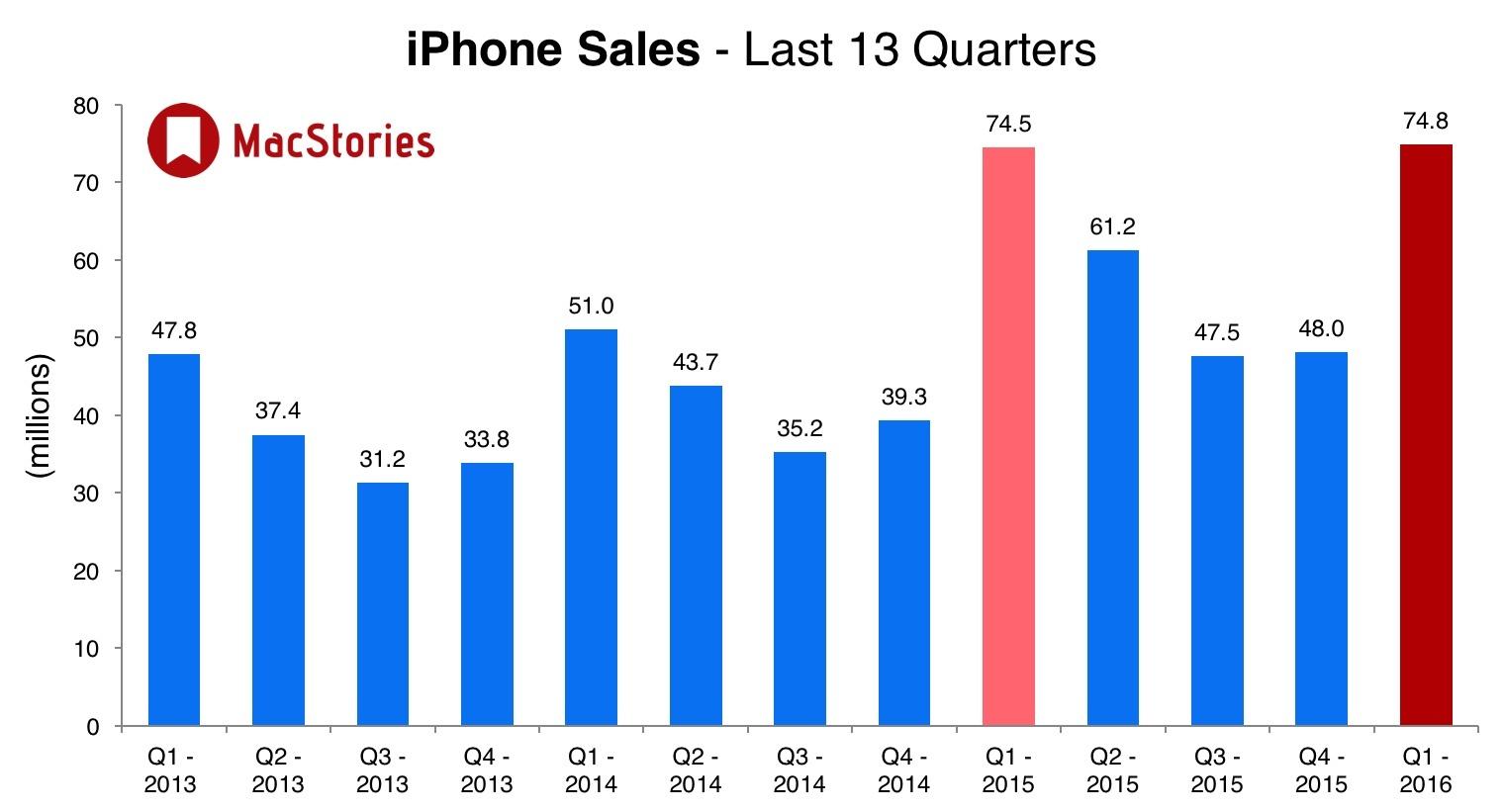 iPhone sales, Q1 2016