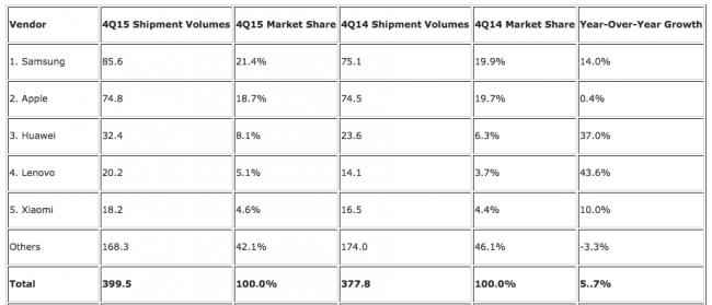 Rynek smartfonów w 2015 roku