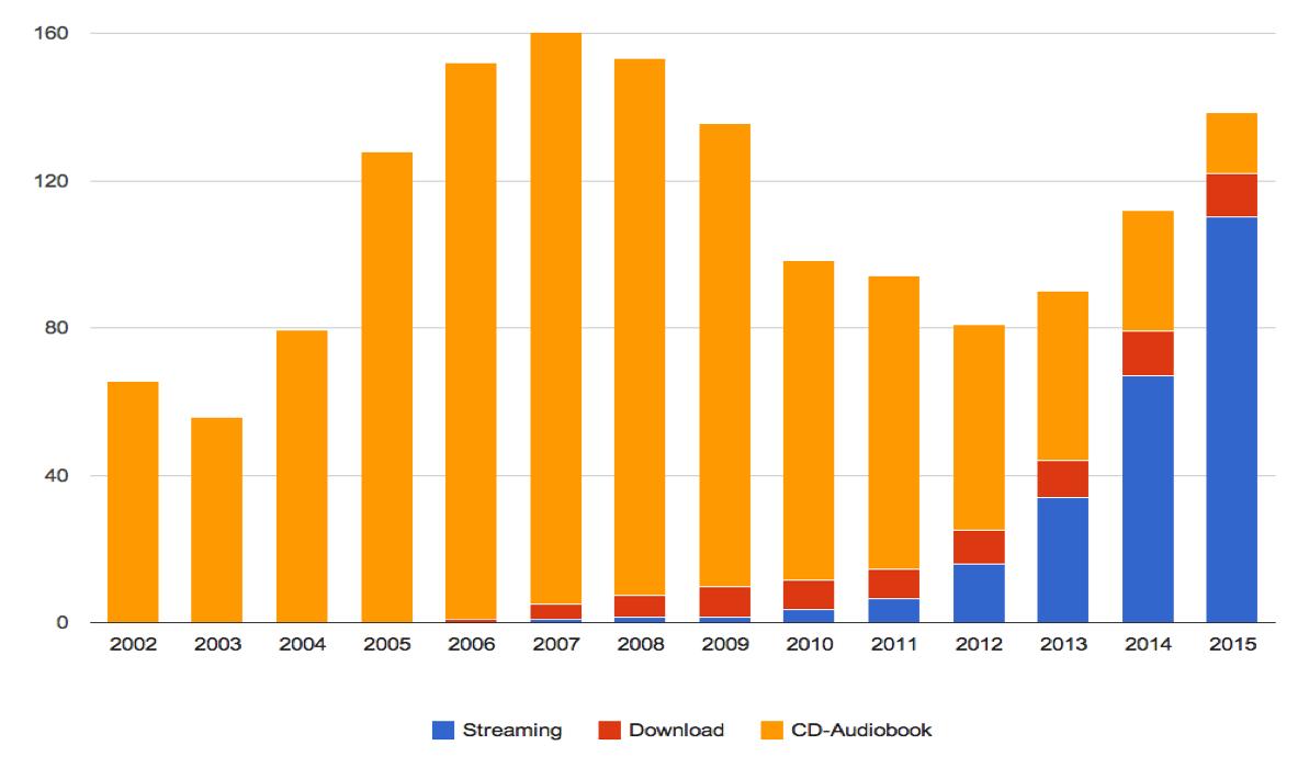 streaming vs download