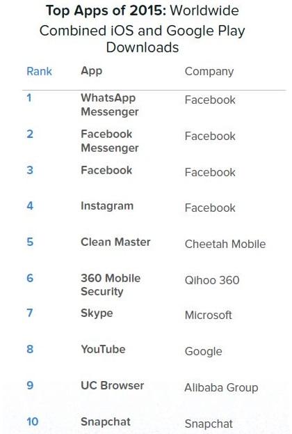 whatsapp-wykres3