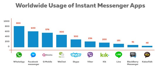 worldwide-usage-of-instant-messenger-apps