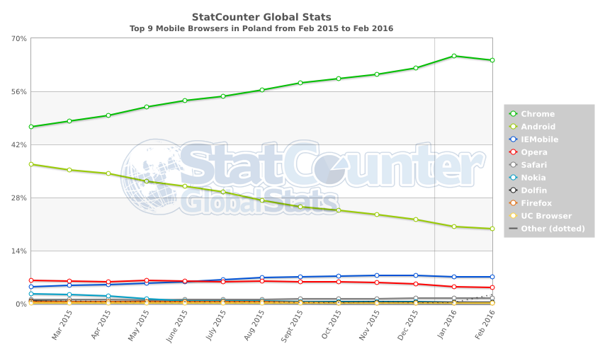 StatCounter-browser-PL-monthly-201502-201602-2