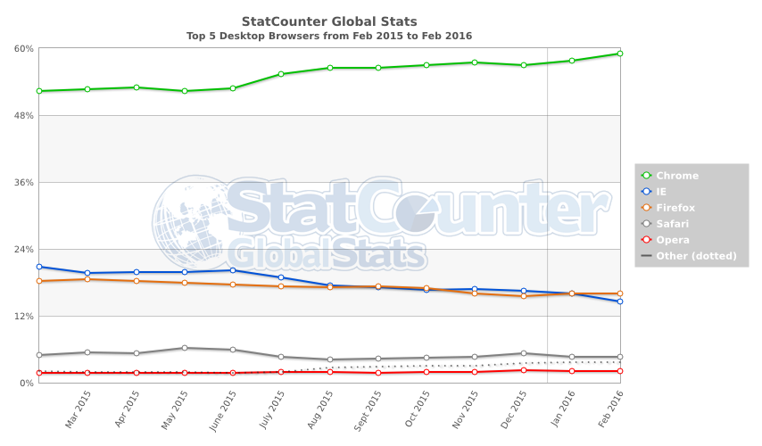 StatCounter-browser-ww-monthly-201502-201602