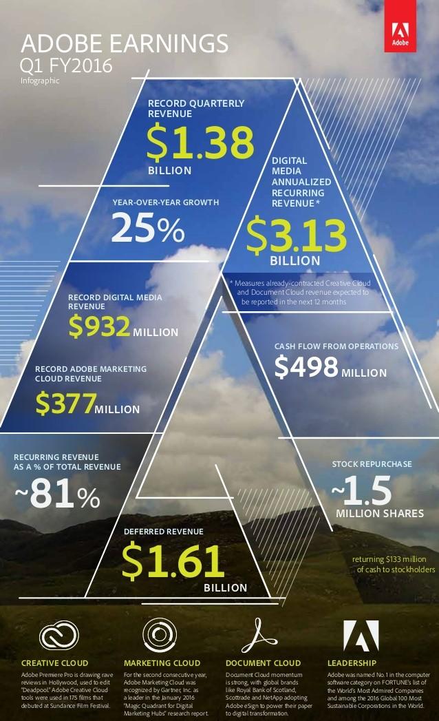 Wyniki finansowe Adobe