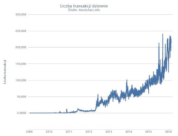 bitcoin problemy