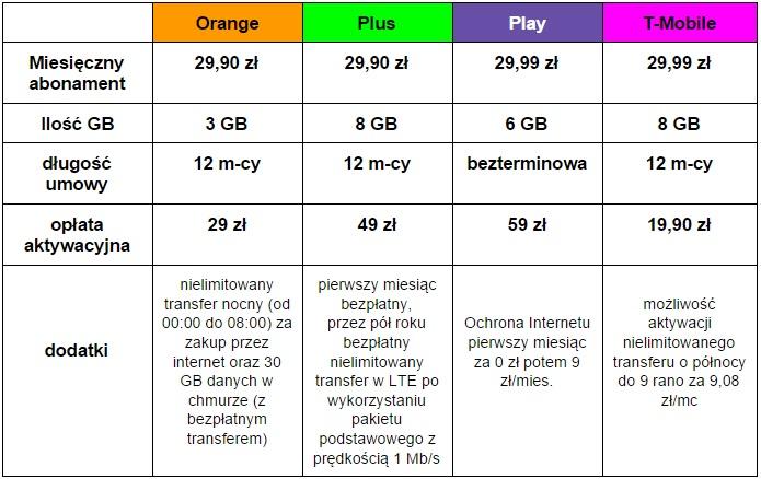 Internet mobilny porównanie