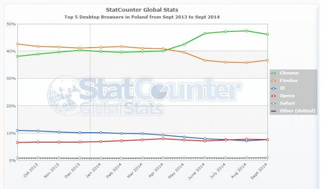 StatCounter-browser-PL-monthly-201309-201409 (1)