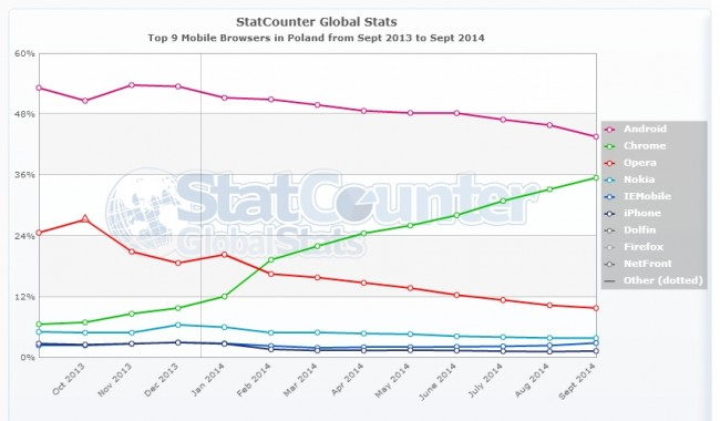 StatCounter-browser-PL-monthly-201309-201409