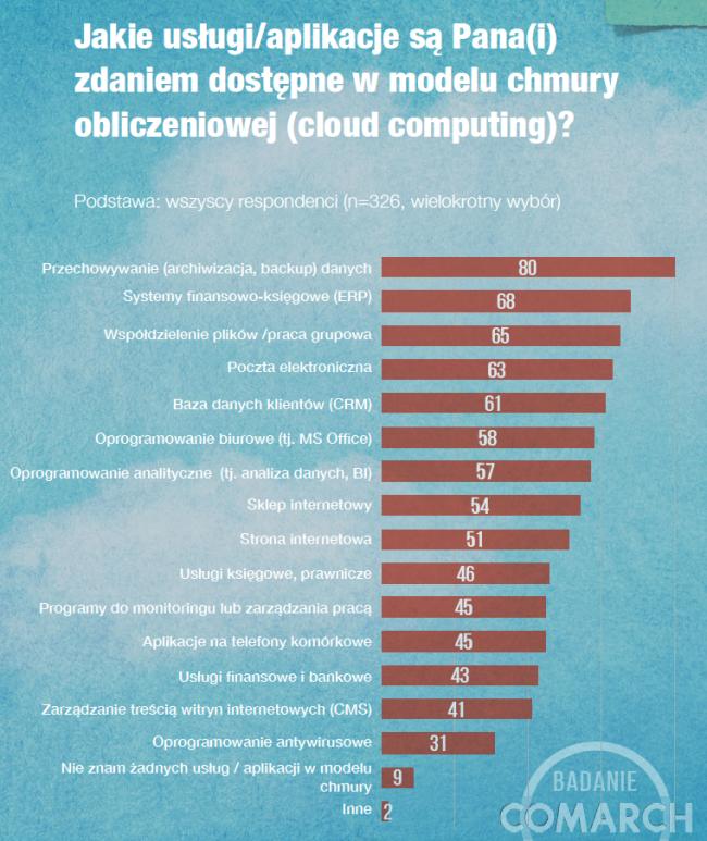 badanie comarch cloud 06