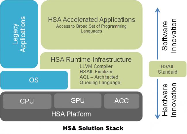 HSASolutionStack