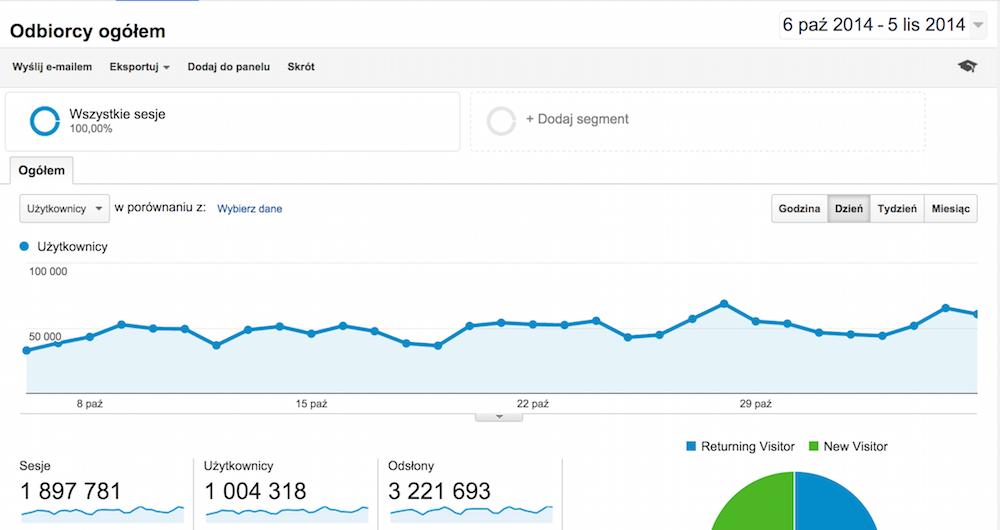 Odbiorcy_ogółem_-_Google_Analytics