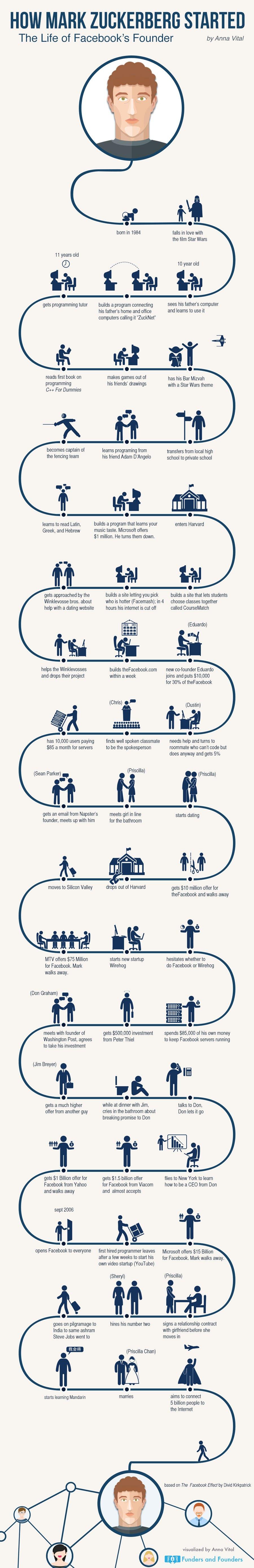 how-mark-zuckerberg-started-infographic