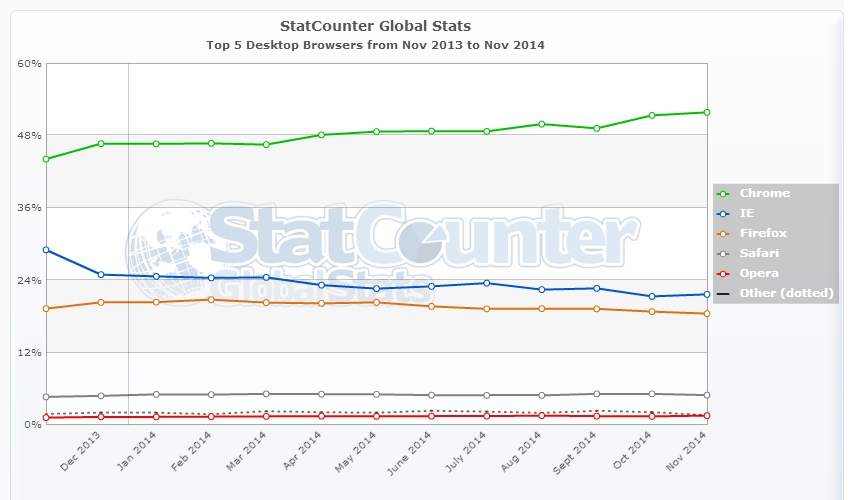 StatCounter-browser-ww-monthly-201311-201411