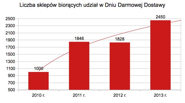 dzien-darmowej-dostawy-2013