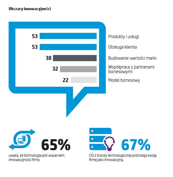 hp-polska-raport-innowacje-3