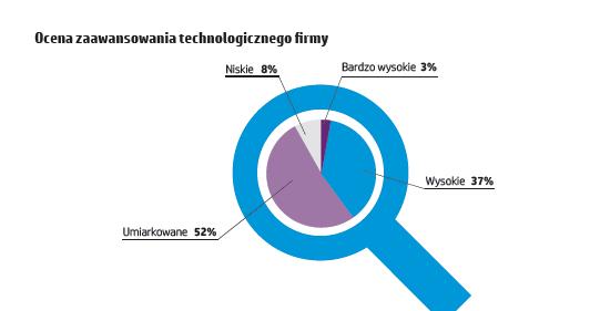 hp-polska-raport-innowacje-4