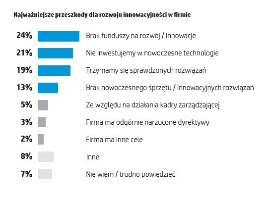hp-polska-raport-innowacje-6