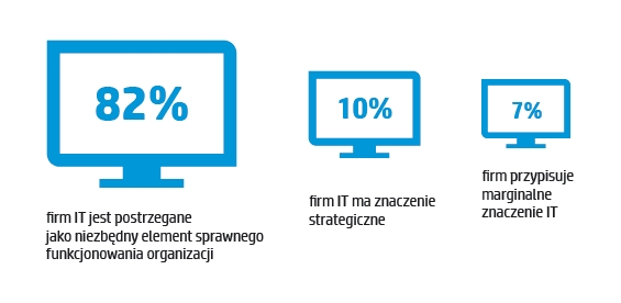 hp-polska-raport-innowacje-7