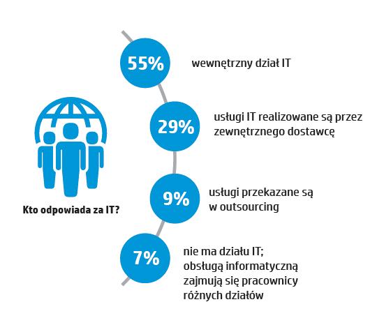 hp-polska-raport-innowacje-8