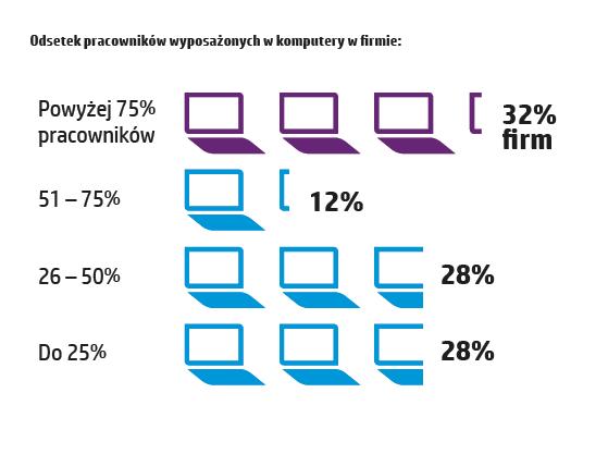 hp-polska-raport-innowacje-9