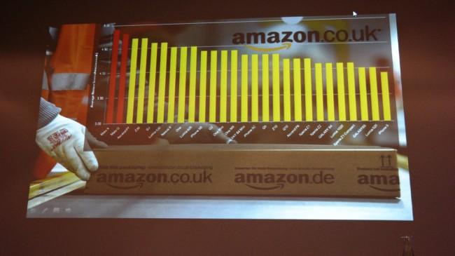 Smartfony Motorola cieszą się uznaniem klientów Amazonu.