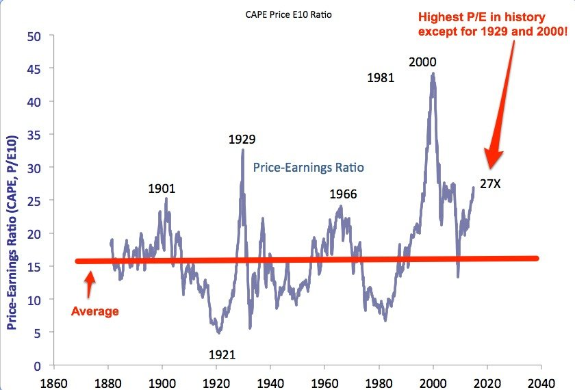 s&p shiller pe annotaded