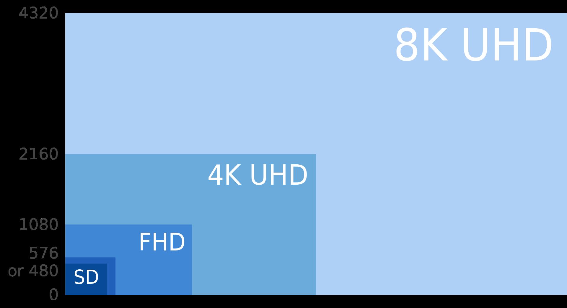 Źródło: Wikipedia - http://en.wikipedia.org/wiki/8K_resolution