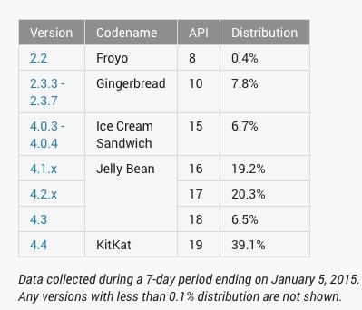 android-fragmentacja-2015-01-1