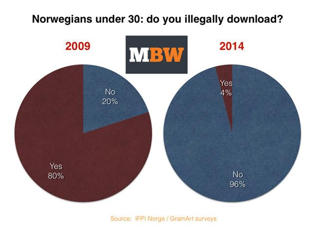 mbw-stats