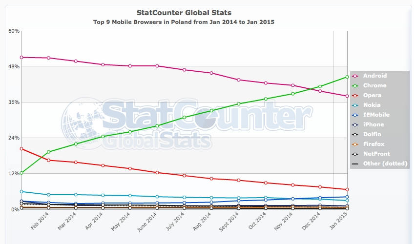 StatCounter-browser-PL-monthly-201401-201501-2