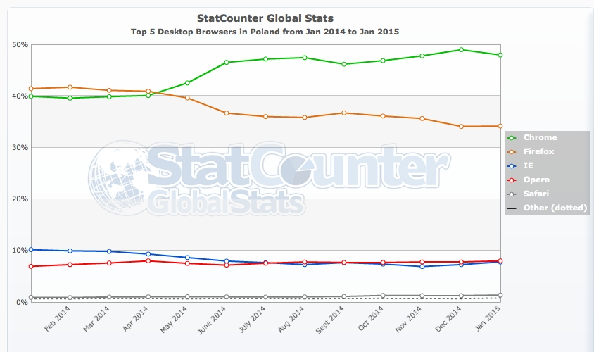 StatCounter-browser-PL-monthly-201401-201501