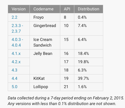 android-lollipop-fragmentacja-2015-02-1
