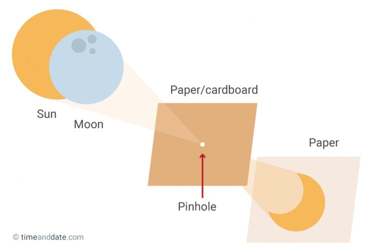 Fot. www.timeanddate.com/eclipse/make-pinhole-projector.html