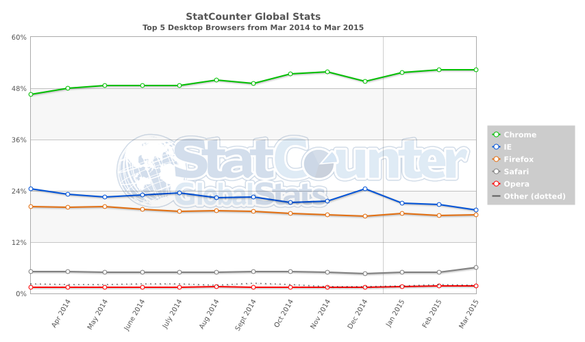 StatCounter-browser-ww-monthly-201403-201503